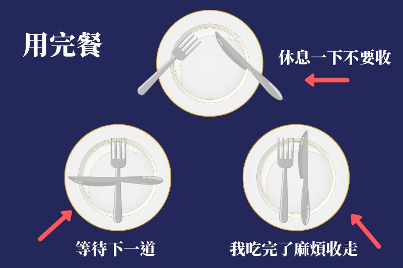 用完餐後刀叉擺放