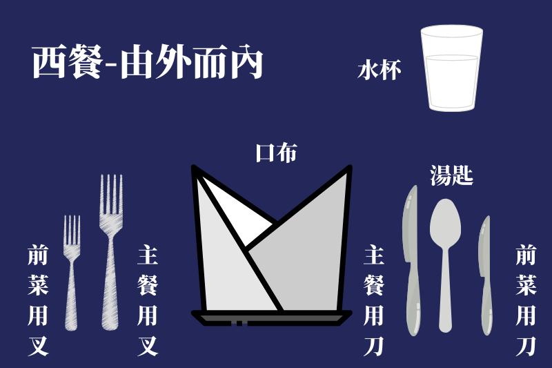 西式餐桌刀叉順序